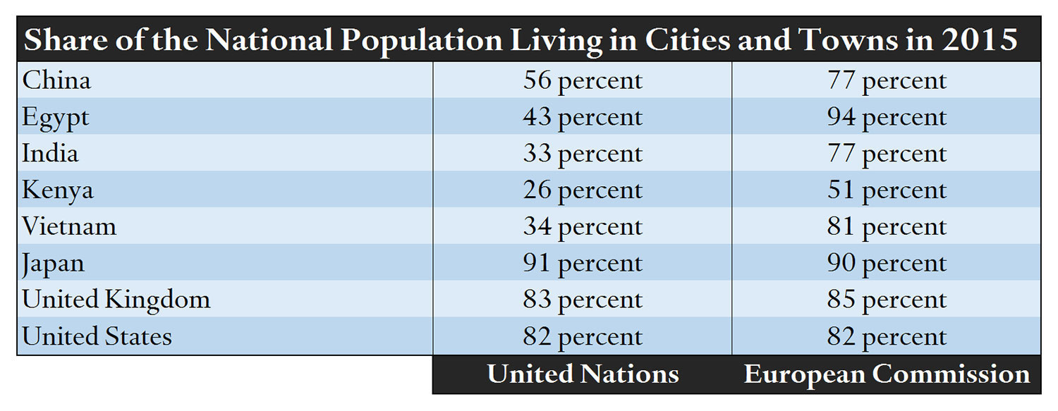 Share of the national population living in cities and towns in 2015. The table compares data from the United Nations and the European Commission. It shows wide variations. Some places, like Japan, are almost identical under the two models, while others, like Egypt range from 43 percent urban under the UN estimate to 94 percent urban according to the European Commission data.