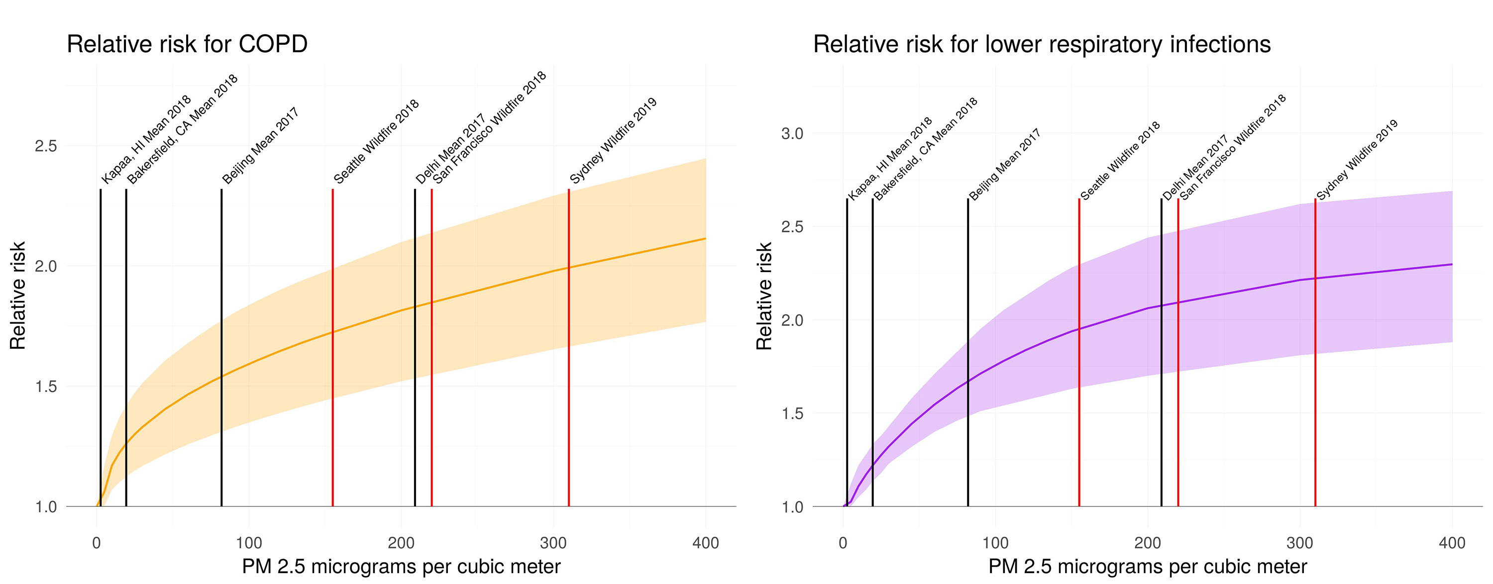 Relative risks for COPD/lower respiratory infections go up with increasing PM2.5. Shown here are relative risks for several cities, including Seattle, San Francisco and Sydney during recent wildfires.