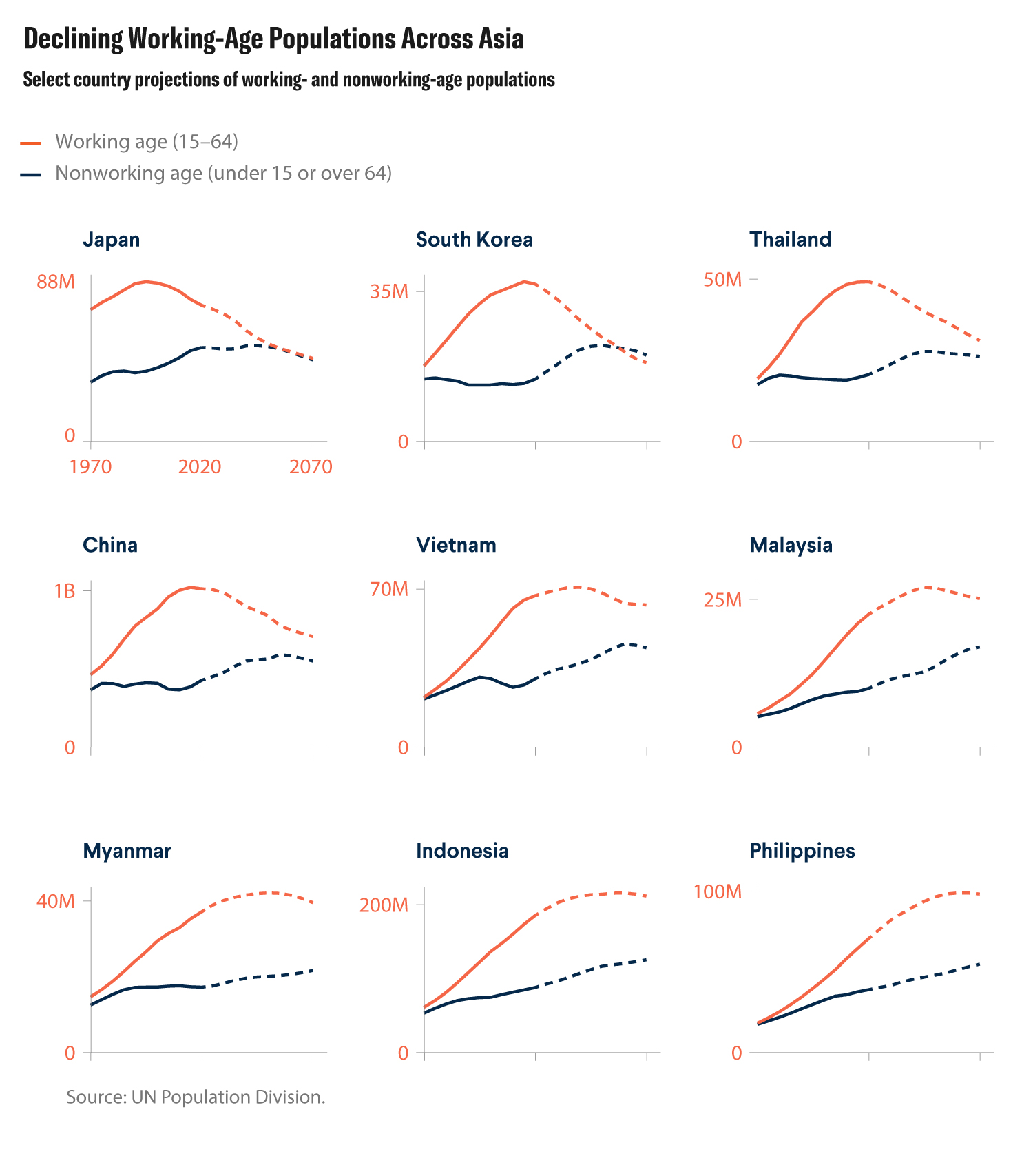 The image is a 3x3 grid of graphs, each showing one major Asian country and the historic and projected growth of its working- and nonworking-age populations over the hundred-year span.