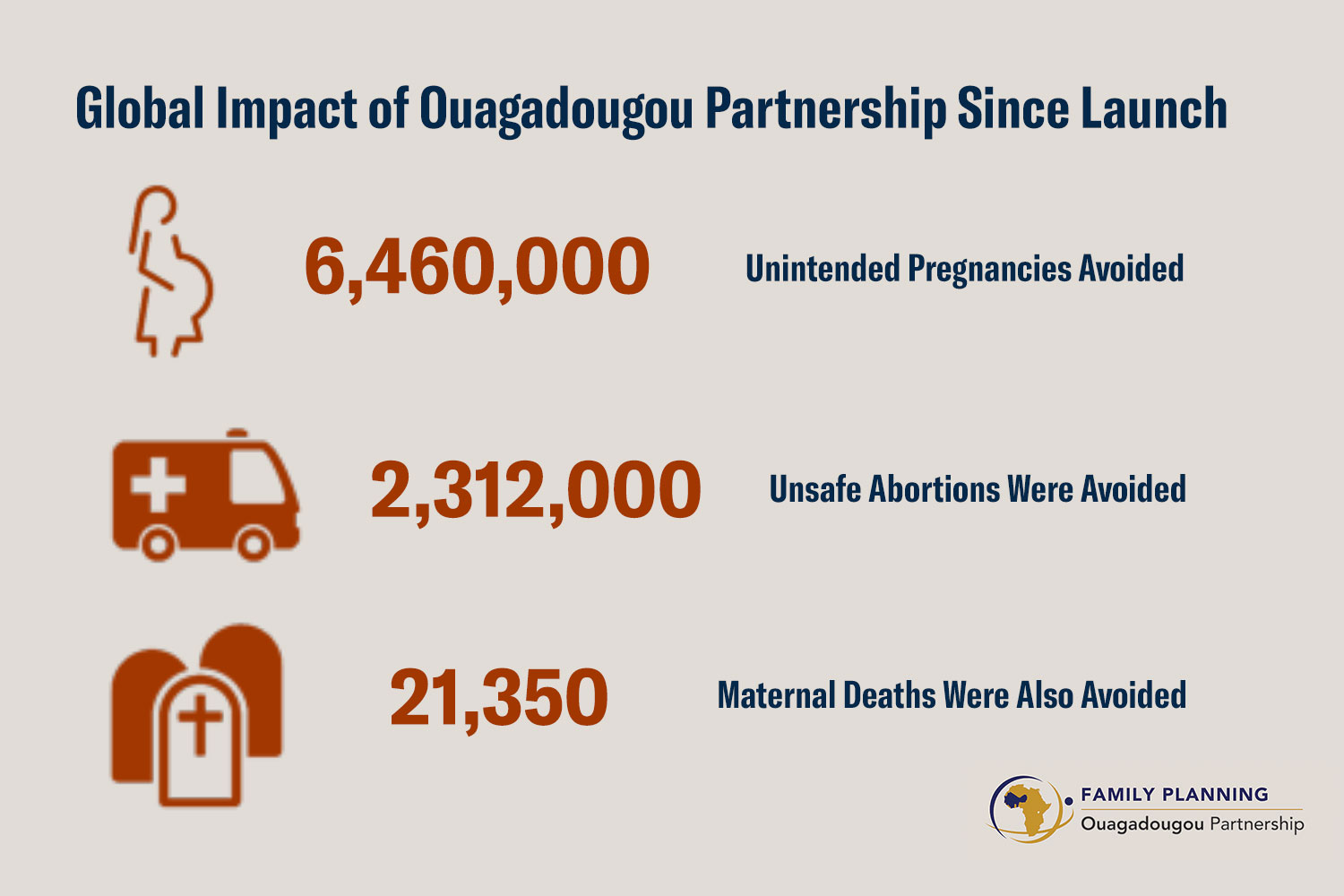 The chart shows three statistics 6,460,000 unintended pregnancies avoided, 2,312,000 unsafe abortions avoided, and 21,350 maternal deaths avoided.