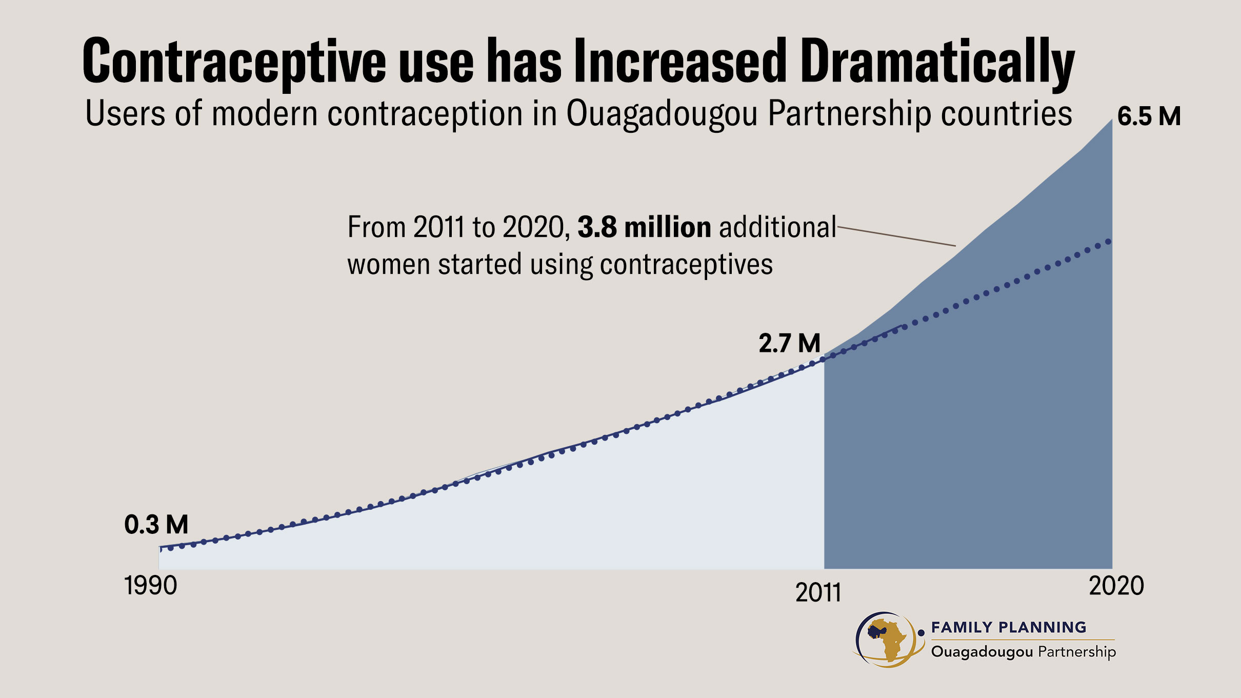 The graph shows how from 2011 to 2020, 3.8 million additional women started using contraceptives in partnership countries.