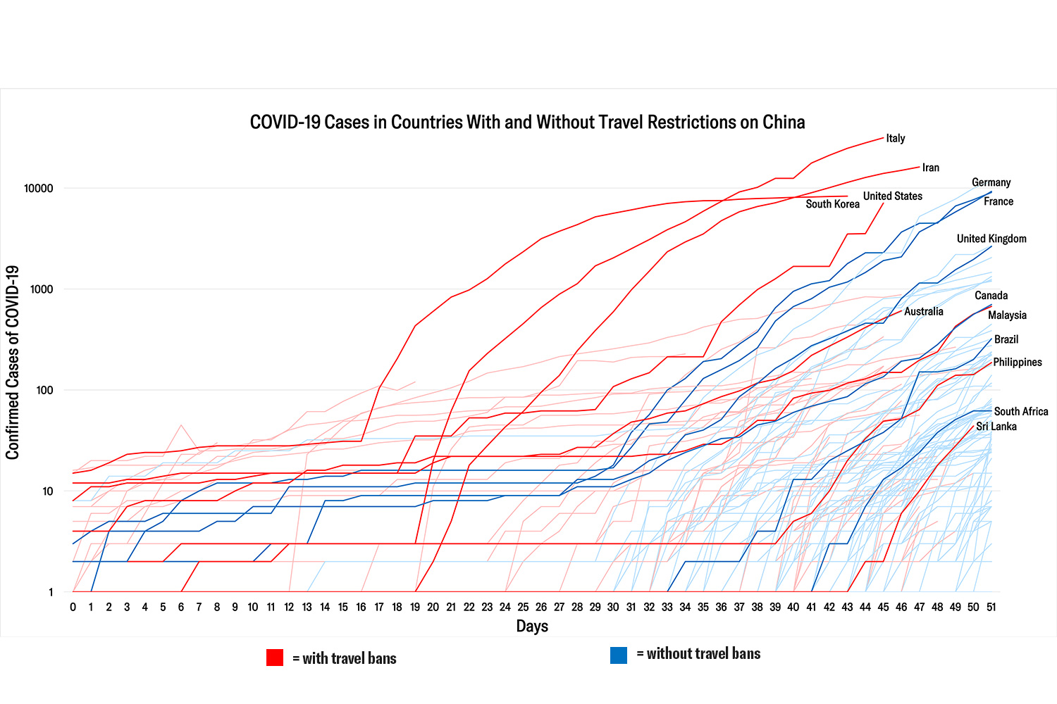 The graph shows cumulative confirmed cases of COVID-19 over time for all countries with confirmed cases as of March 11. The x-axis show days since the first travel restrictions were implemented. For all travel restriction imposing countries, data has been indexed to start from their respective day zero of travel restriction implementation. CFR/Samantha Kiernan