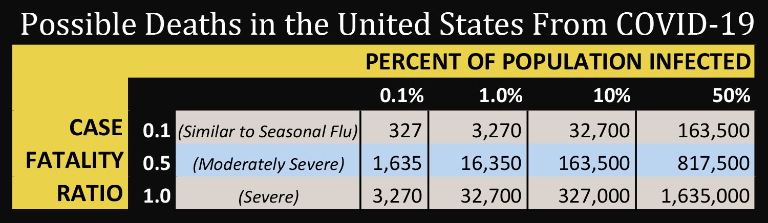 Possible Deaths in United States From COVID-19. The image is a table of severity versus case fatality rates.