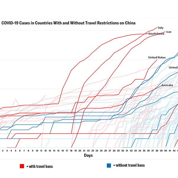 The graph shows cumulative confirmed cases of COVID-19 over time for all countries with confirmed cases as of April 6. The x-axis show days since the first travel restrictions were implemented. For all travel restriction imposing countries, data has been indexed to start from their respective day zero of travel restriction implementation. CFR/Samantha Kiernan
