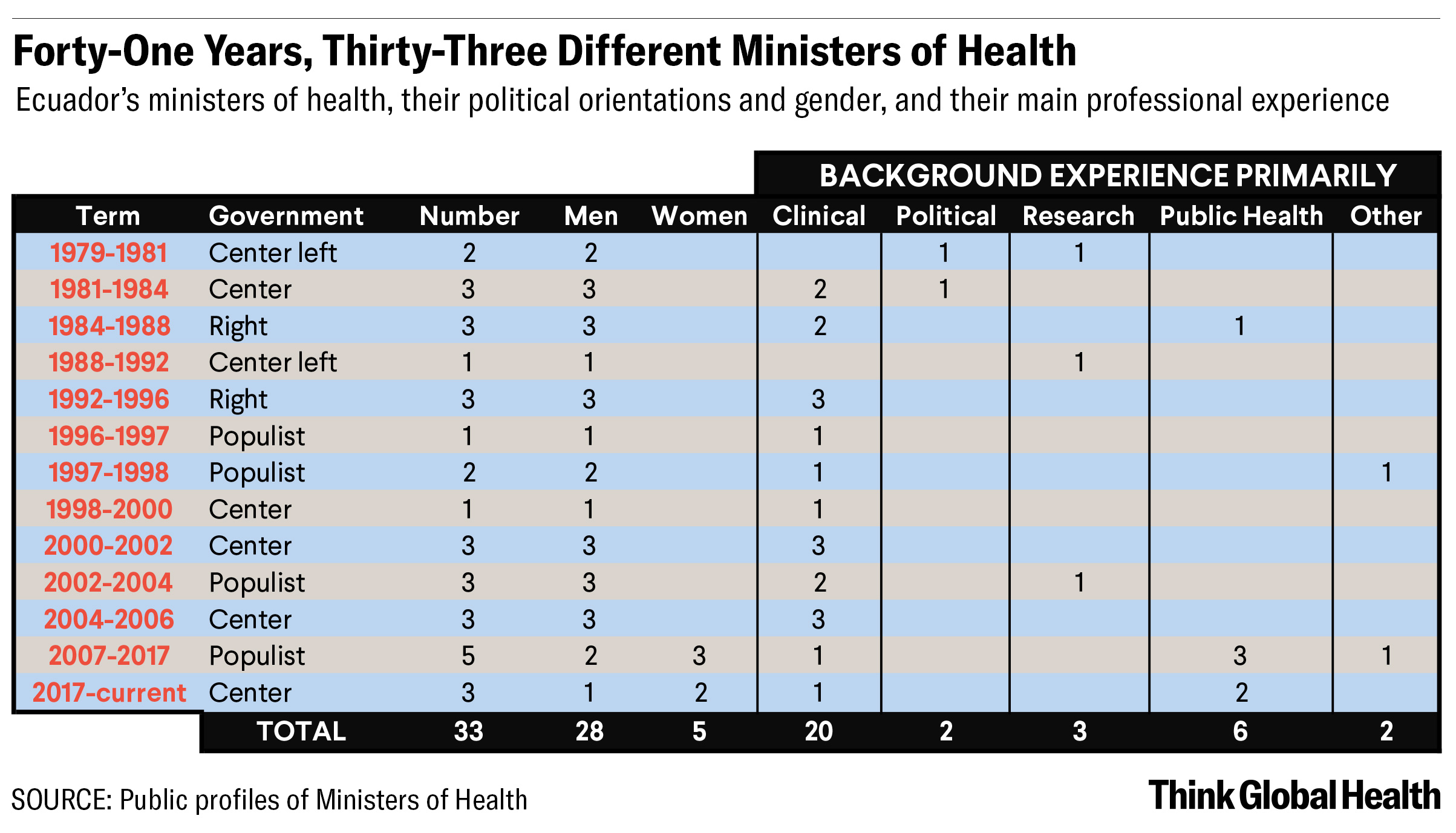the image is a table detailing 41 years of health ministers in Ecuador.