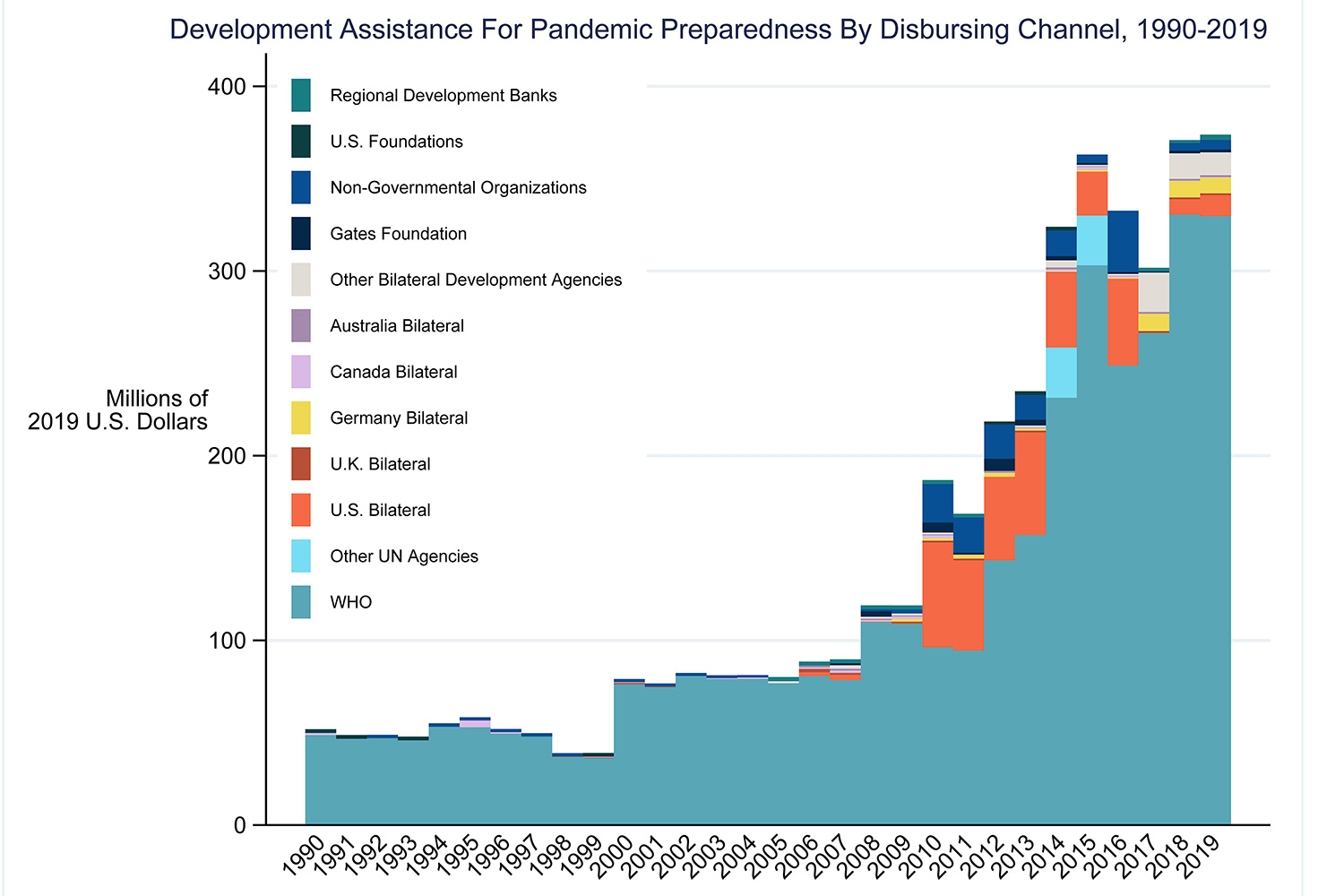 The bar chart shows sources of pandemic preparedness spending, organizations and countries