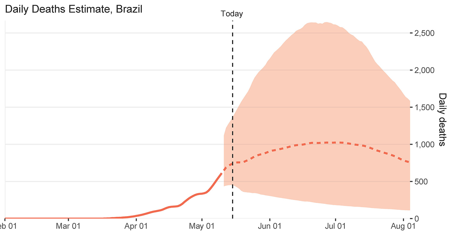 The graph shows daily deaths estimates for Brazil over time.