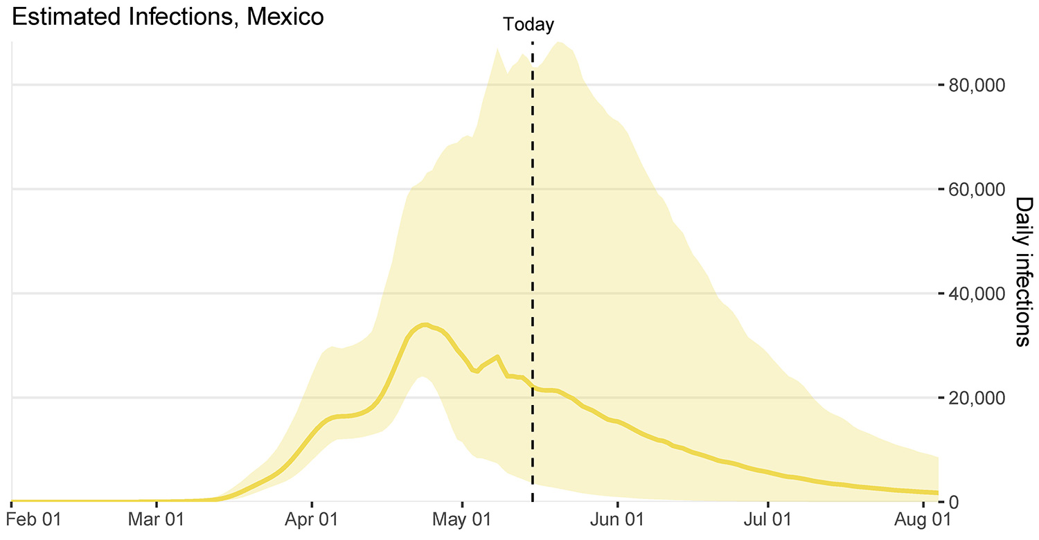 The graph shows infection estimates for Mexico over time.