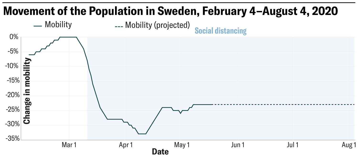 Figure shows the Movement of the population in Sweden, February 4 – August 4, 2020