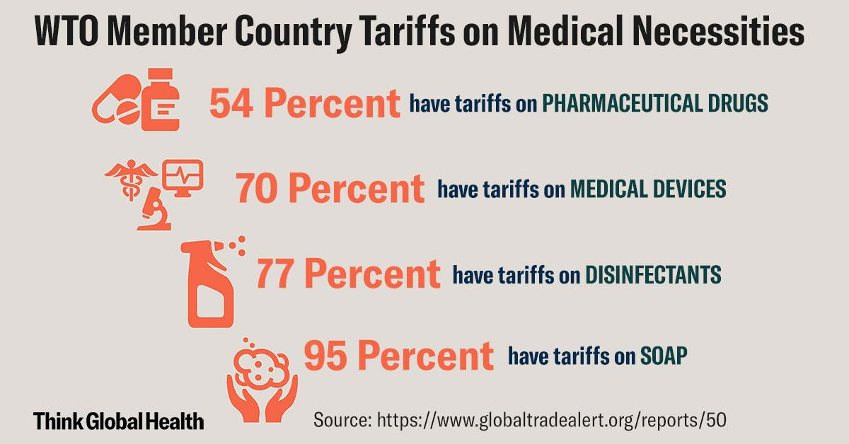 Infograph shows several statistics on how many countries impose tariffs.