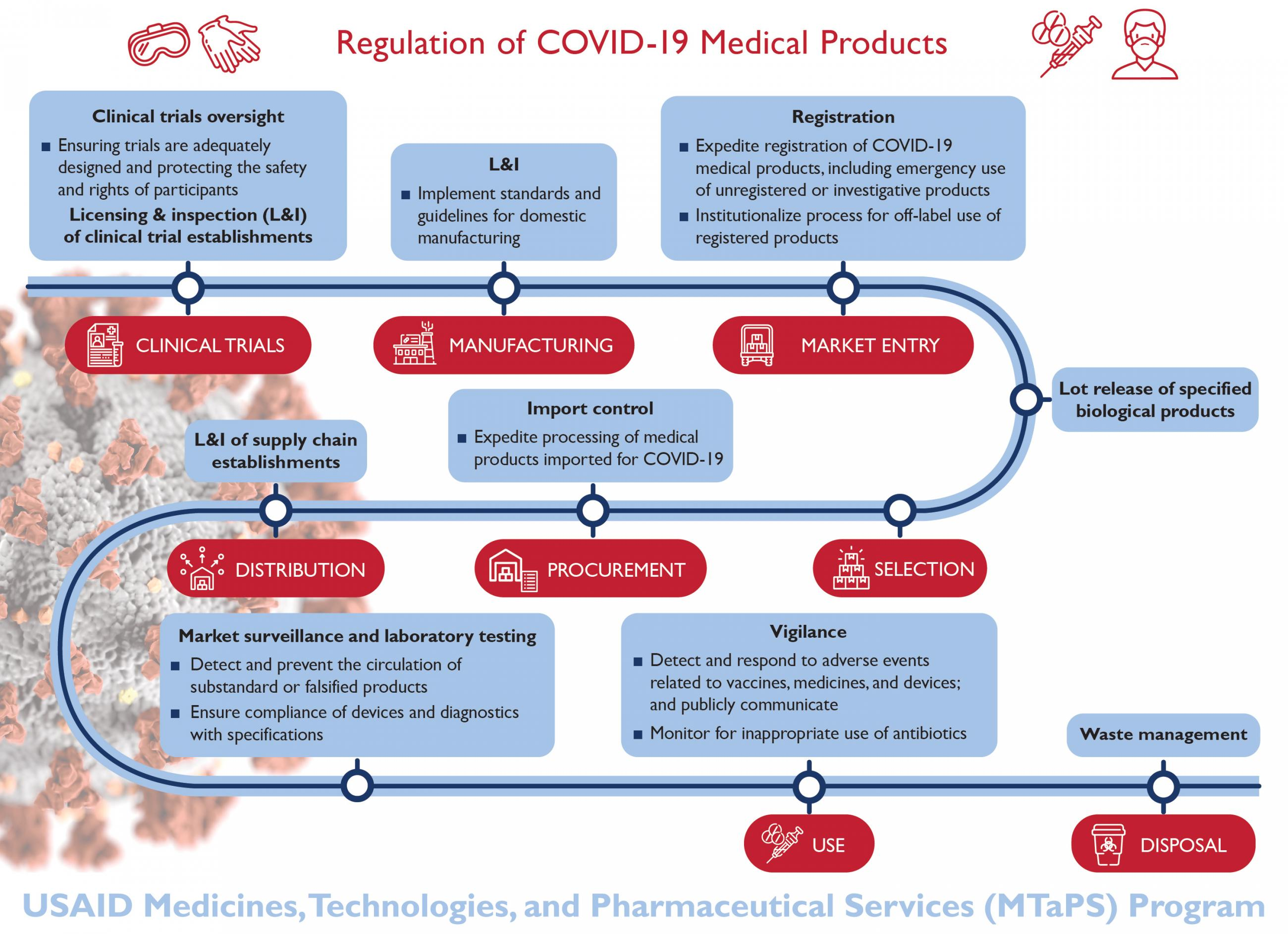 The image shows a flowchart showing the different regulatory stages of medical products.